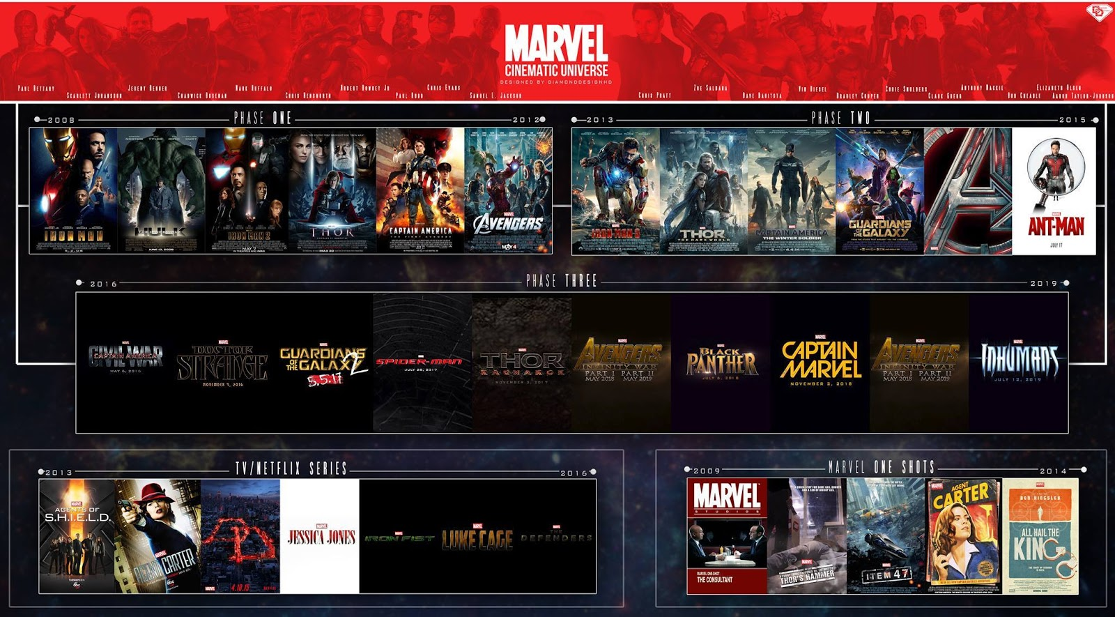 Totally Culture: PREDICTING MARVEL PHASE FOUR