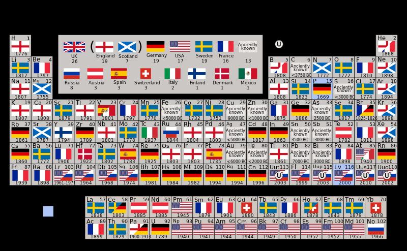 El cuaderno del qumico escptico espaa y la tabla peridica de tabla peridica de los elementos con las banderas de los pases descubridores urtaz Image collections