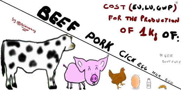 Disegno del gradiente dei costi ambientali associati alle varie fonti di proteina animale. In ordine decrescente: manzo-maiale-pollame-uova-latte-insetti (by sciencemug)