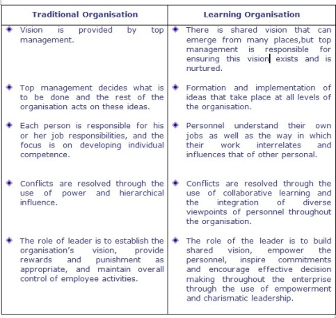 Management For All Learning Organisation