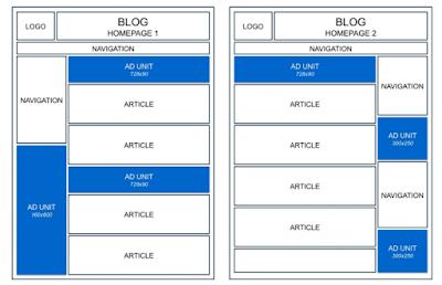 Tips Memaksimalkan Pendapatan Iklan Pada Blog