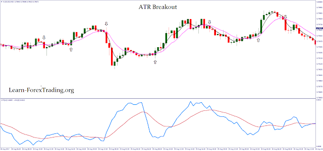 Day trading with ATR breakout