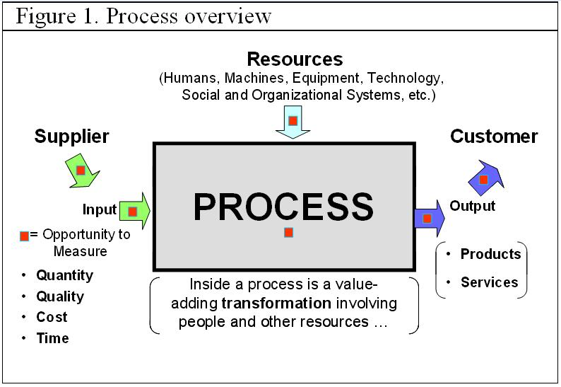 Input Process Output Diagram In Business