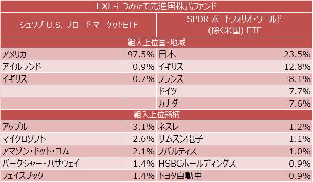 EXE-i つみたて先進国株式ファンド 組入上位国・地域・銘柄