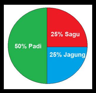 Joudy mulya rizky contoh diagram lingkaran ccuart Images