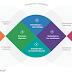 Marco Europeo de la Competencia Digital Docente