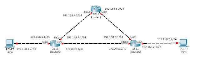 Тестовая сеть для работы с протоколом RIP