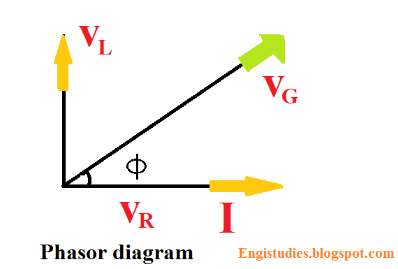 VL, VR and I arranged in phasor diagram.