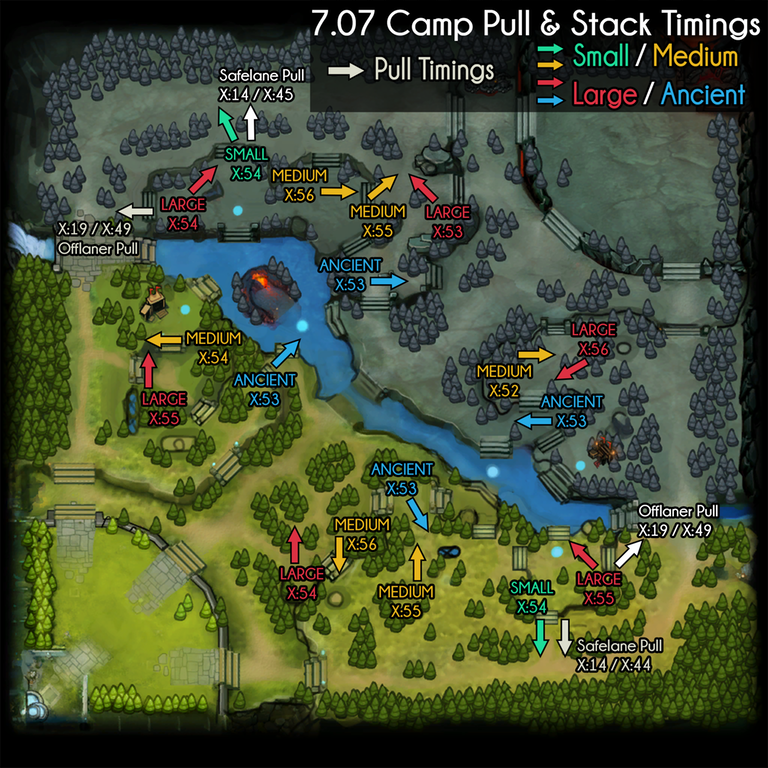 Dota2 700 707 Support StackPull Creep Guide Mabzicle