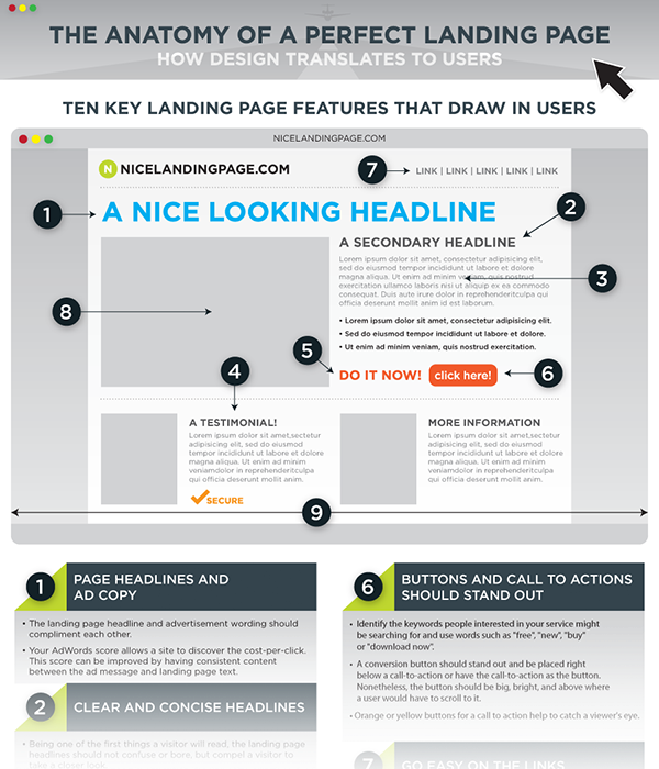 6 tips for creating a successful landing page | Indianapolis Web Design