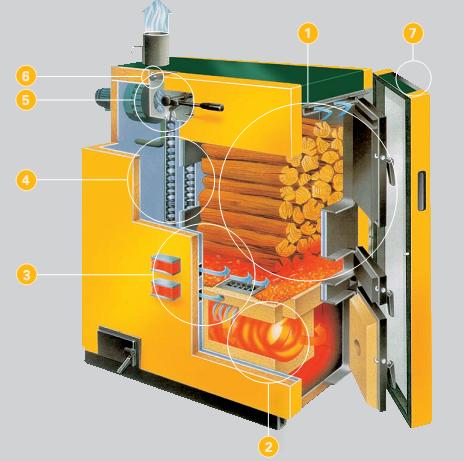 Entramados soluciones bioclim ticas c mo funciona una for Calderas para calefaccion central a lena
