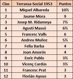 Clasificación final del Torneo de Ajedrez Social del Tarrasa 1953