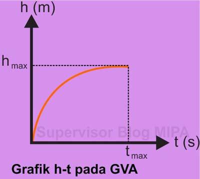 Grafik Hubungan Ketinggian terhadap Waktu (Grafik h-t) pada gerak vertikal ke atas GVA