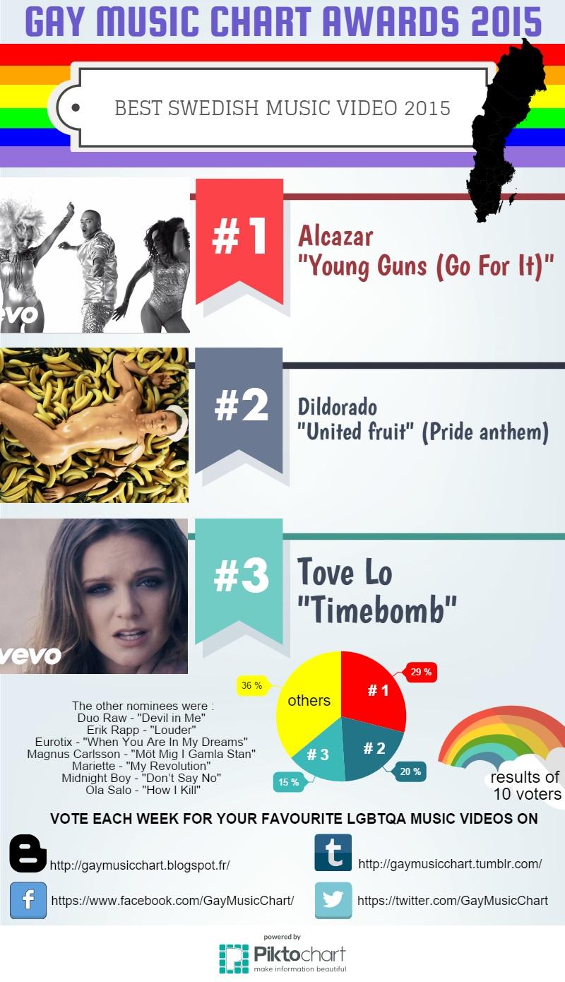 gay music charts