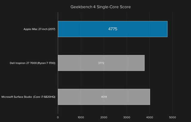 benchmark Apple iMac 27 2017