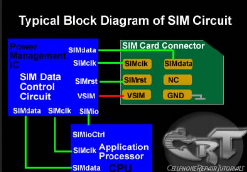 Latest Technology Information How Sim Card Works The Technology