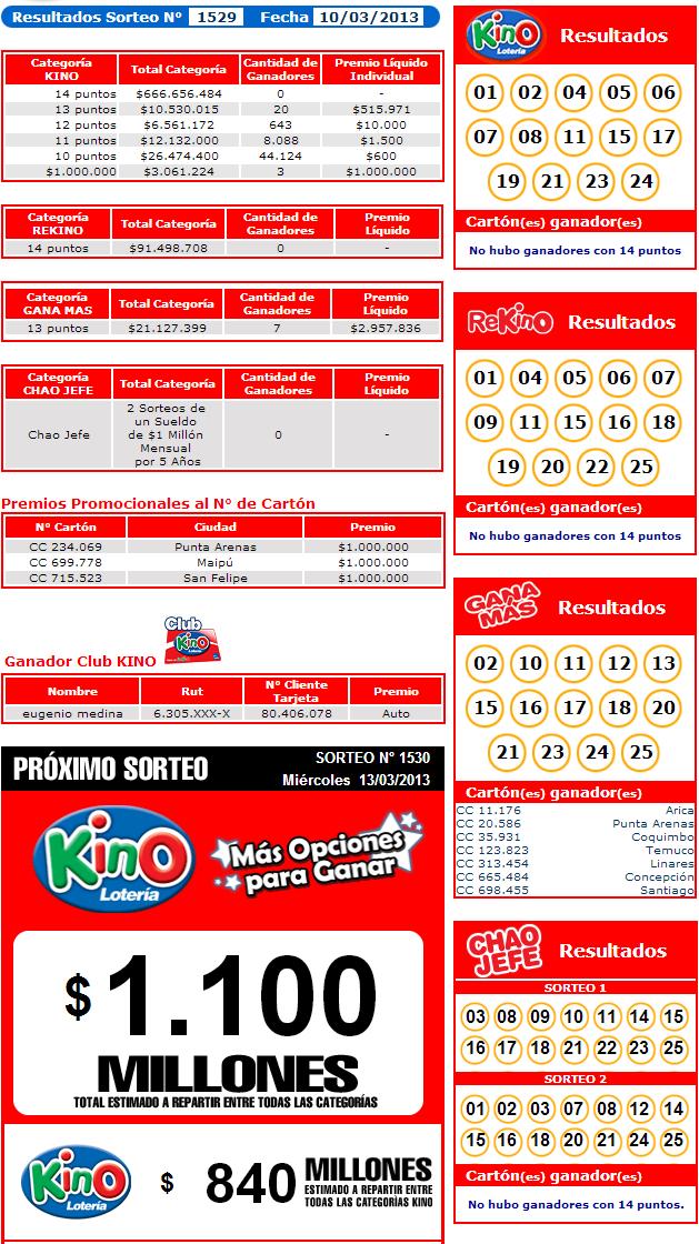Resultados Kino Sorteo 1529 Fecha 10/03/2013