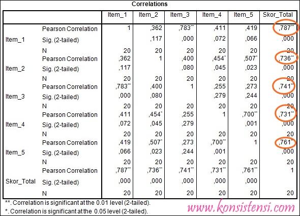 Uji Validitas Data dengan Rumus Pearson SPSS