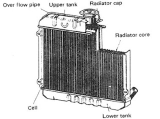 radiator pendingin