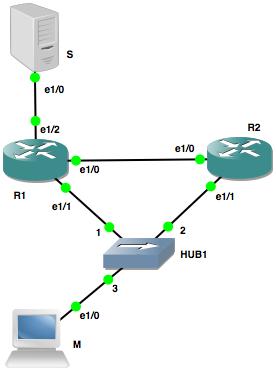 Mincebert's blog: PIM-SM and multiple edge routers