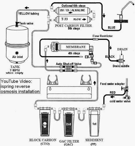 review iSpring RCC7AK 6-Stage Osmosis Alkaline Mineral