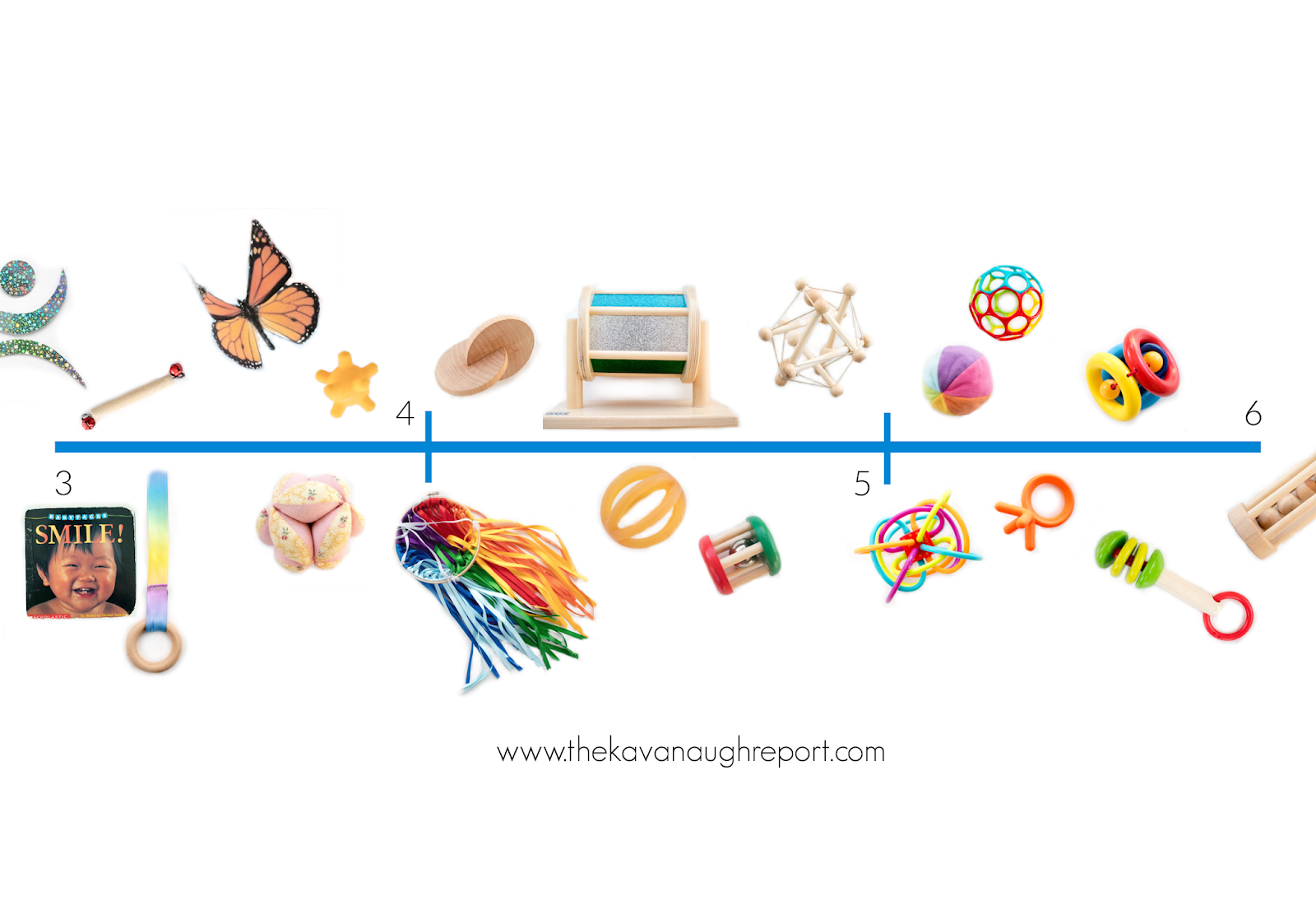 A visual timeline for Montessori friendly play from 3 months to 6 months, including resources for using materials