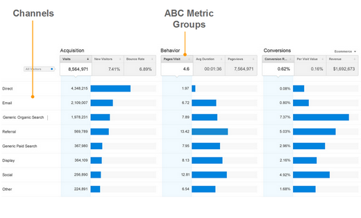 New Acquisitions Reporting & Channels Shows A More Complete Picture Of Your Users & Marketing - Analytics Blog