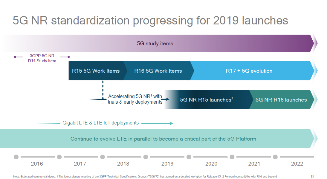 The 3G4G Blog: 5G New Radio (NR), Architecture options and