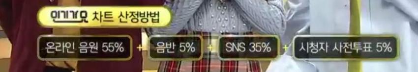 SBS 'Inkigayo' gets rid of live voting? ~ inkigeul