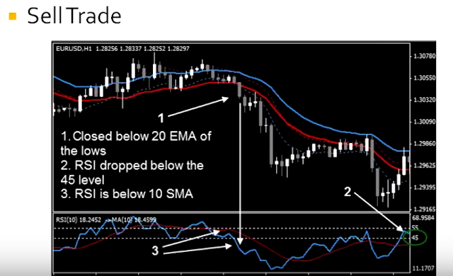 Ema rsi trading strategy