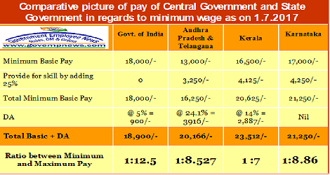 comparative-picture-of-pay-central-govt-state-govt-govempnews
