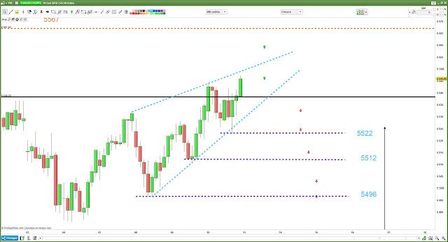 Plan de trade [10/05/18] #cac40 $cac