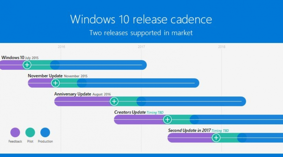 Release-Windows-10-2015-2017