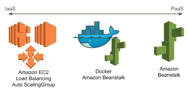 Amazon IaaS & PaaS 架構所使用的服務