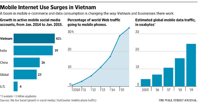 Chart Attribute: Mobile Internet Use Surges in Vietnam / Source: Wall Street Journal
