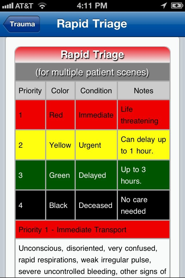 triage colors Physio knowledge BD: Triage