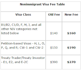 Journal Of A Willing Victim Of Corporate Slavery Us Visa Application Part 3 This Little Pig Went To The Bank