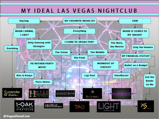 Let VegasDaze help you choose your ideal Vegas club by answering a few simple questions.