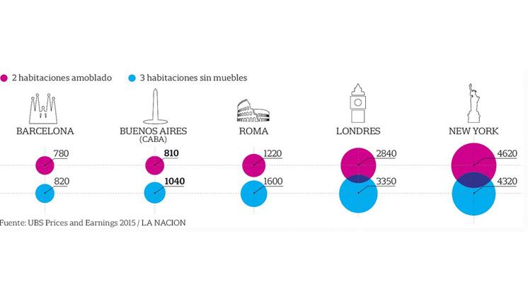 infografia de comparación de alquileres entre Barcelona y Buenos Aires