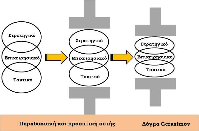 Η εξέλιξη της σχέσης των επιπέδων πολέμου σύμφωνα με τον Gerasimov