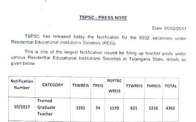 TS GURUKULA 7306 PGT TGT PET Posts TSPSC Recruitment Notification-Syllabus-scheme of Examination | TSWRIES 2136 Posts BJPTBCWRIES 1789 Posts TTWRIES 994 Posts TMRIES 2080 Posts Total 7306 Posts Recruitment Telangana State Public Sevice Commission has released Notification for the Recruitment of 7306 PGT TGT PET and Other Posts in Telangana Gurukula Schools | Register Online for Post Graduate Teachers Trained Graduate Teachers in TS Gurukula Societies | Syllabus for PGT TGT PET and other posts ts-gurukula-7306-pgt-tgt-pet-posts-tspsc-recruitment-notification-register-apply-online-syllabus-scheme-of-examination