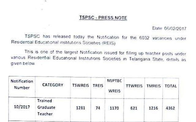 TS GURUKULA 7306 PGT TGT PET Posts TSPSC Recruitment Notification-Syllabus-scheme of Examination | TSWRIES 2136 Posts BJPTBCWRIES 1789 Posts TTWRIES 994 Posts TMRIES 2080 Posts Total 7306 Posts Recruitment Telangana State Public Sevice Commission has released Notification for the Recruitment of 7306 PGT TGT PET and Other Posts in Telangana Gurukula Schools | Register Online for Post Graduate Teachers Trained Graduate Teachers in TS Gurukula Societies | Syllabus for PGT TGT PET and other posts ts-gurukula-7306-pgt-tgt-pet-posts-tspsc-recruitment-notification-register-apply-online-syllabus-scheme-of-examination