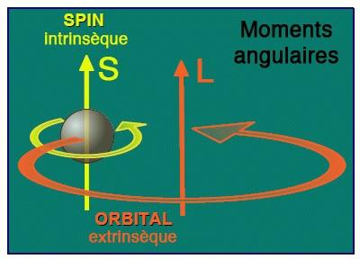 moment cinetique orbital