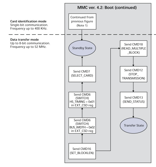 Interfacing eMMC ~ A developer's log book