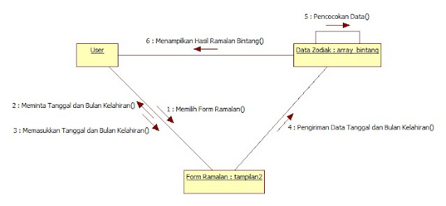 Kelas Informatika - Collaboration Diagram