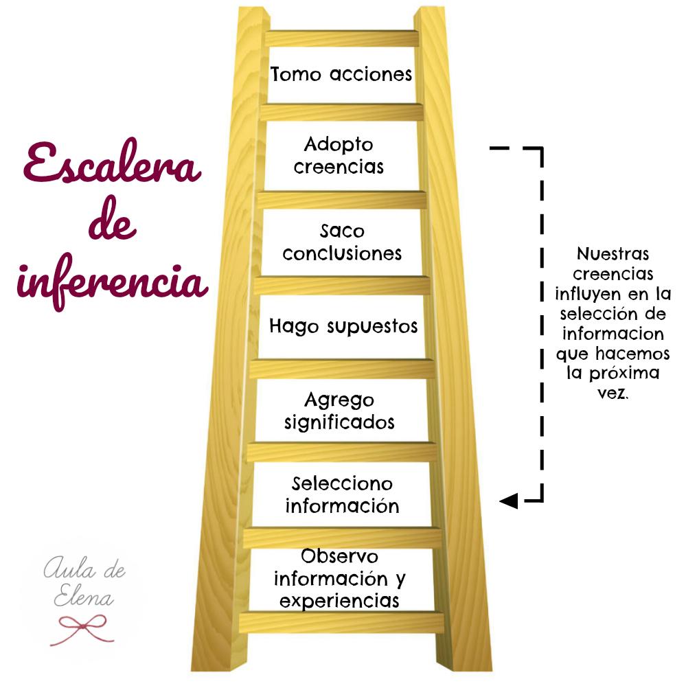 La escalera de inferencia para mejorar la comunicaci n for Que es una escalera