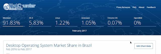 Sistemas operacionais no Brasil