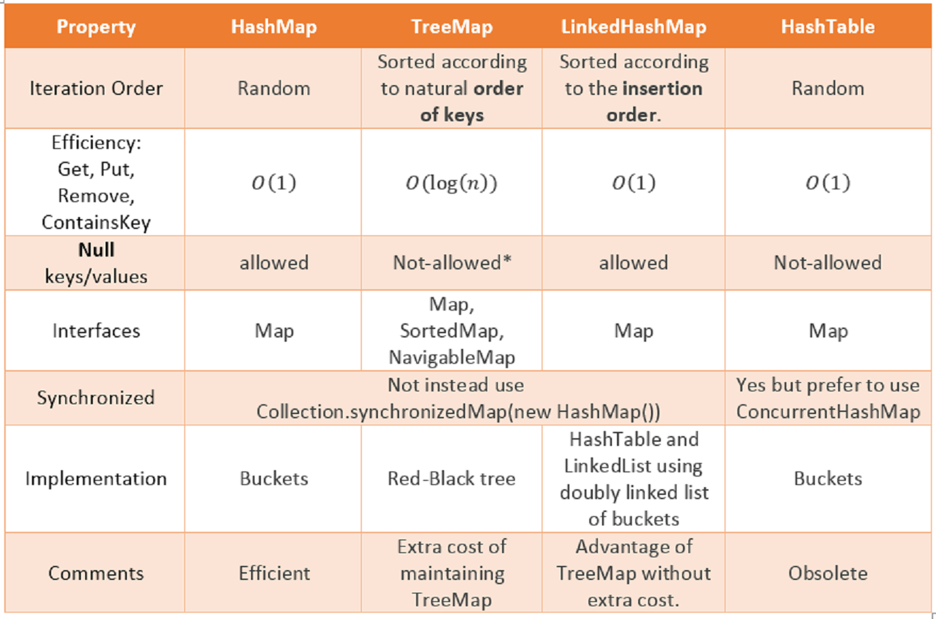 Difference between HashMap, LinkedHashMap and TreeMap in Java