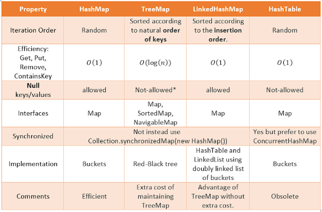 Difference between TreeMap, LinkedHashMap and HashMap in Java