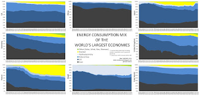Energy Consumption Mix
